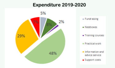 Expenditure 2019 20