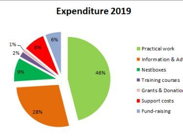 Expenditure 2019