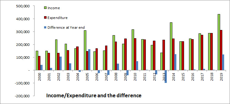 Income And Expenditure And The Difference 2019