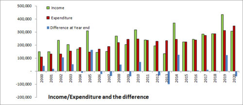 Income and expenditure and the difference 2020