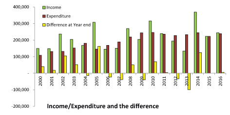 Income And Expenditure 2016