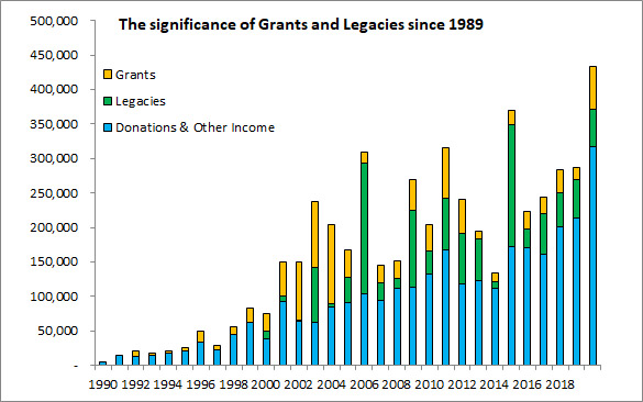 The Significance Of Grants And Legacies Since 1989 2019