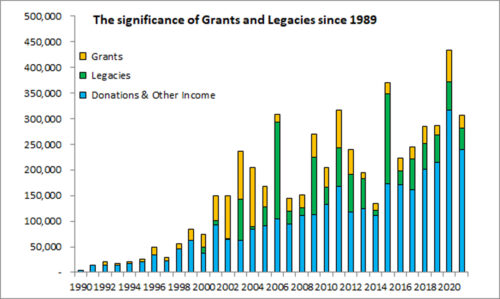 The significance of grants and legacies since 1989 2020