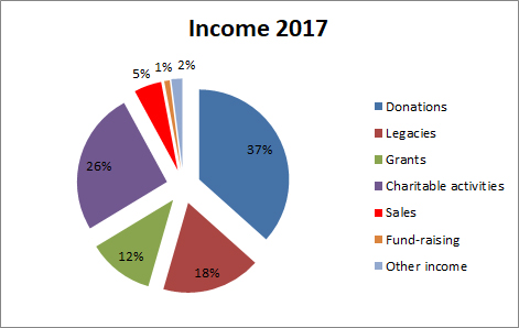 Income 2017